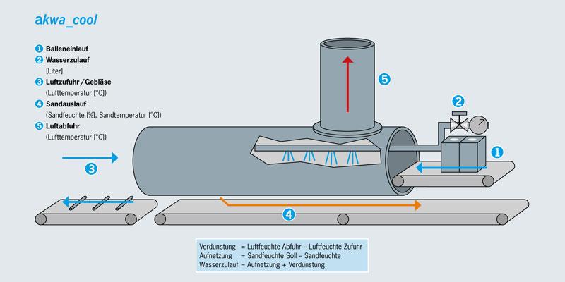 Formstoffmanagement-Kühler-Wasserdosierung-Auspacktrommel
