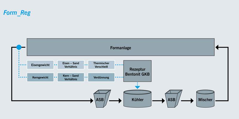 Formstoffmanagement-Bindemittelsteuerung-Rückwirkende Bindemittelsteuerung
