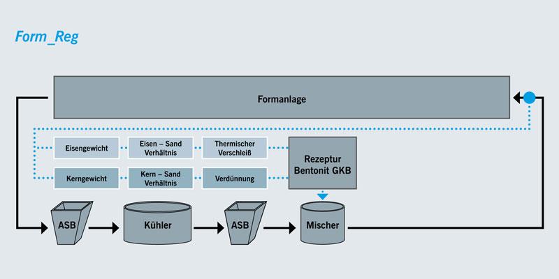 Formstoffmanagement-Bindemittelsteuerung-Vorbeugende-Bindemittelsteuerung