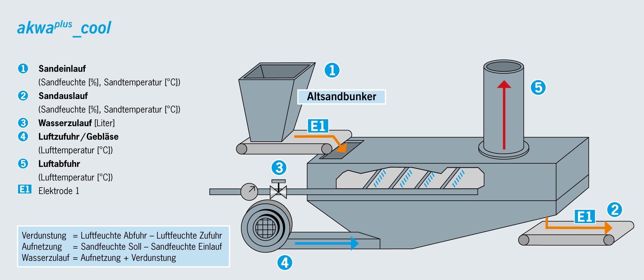 Fließbettkühler-Steuerung