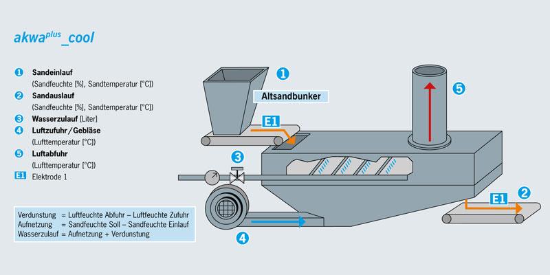 Kühlersteuerung-Fließbettkühler
