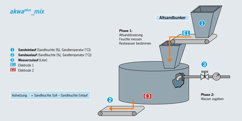 Formstoffmanagement-Mischer-Wasserdosierung