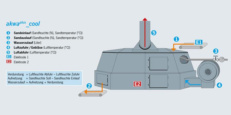 Formstoffmanagement-Kühler-Wasserdosierung