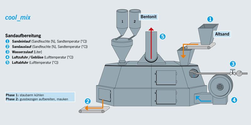 Kühlersteuerung-Chargenkühler