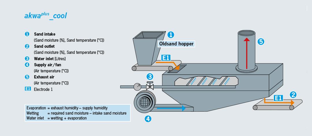 Fließbettkühler-Wasserdosierung