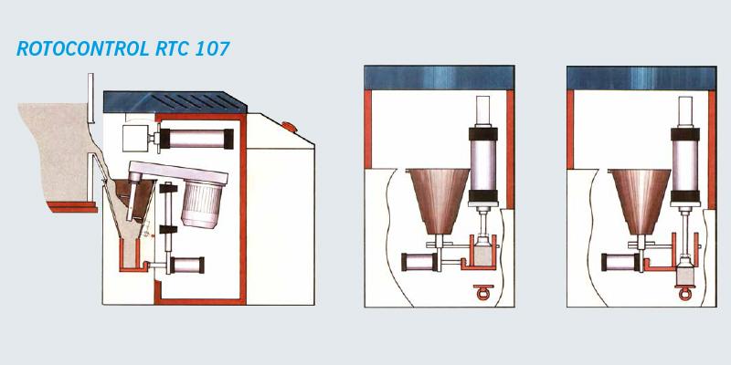 Sandprüfsystem Rotocontrol RTC 107