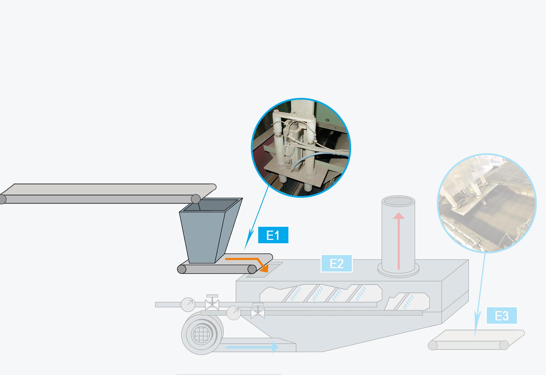 Zuschlagdosierung mit zeitgleicher Feuchte- und Temperaturmessung mit fortlaufender Wasserbedarfsrechnung unter Verwendung der Rezeptsollwerte